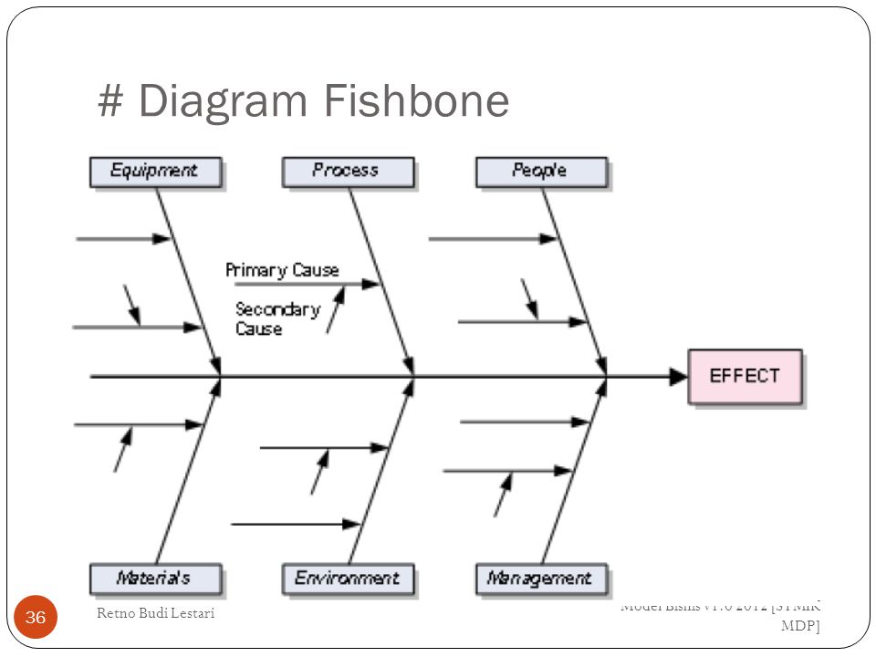 # Diagram Fishbone Model Bisnis v1.0 2012 [STMIK MDP]